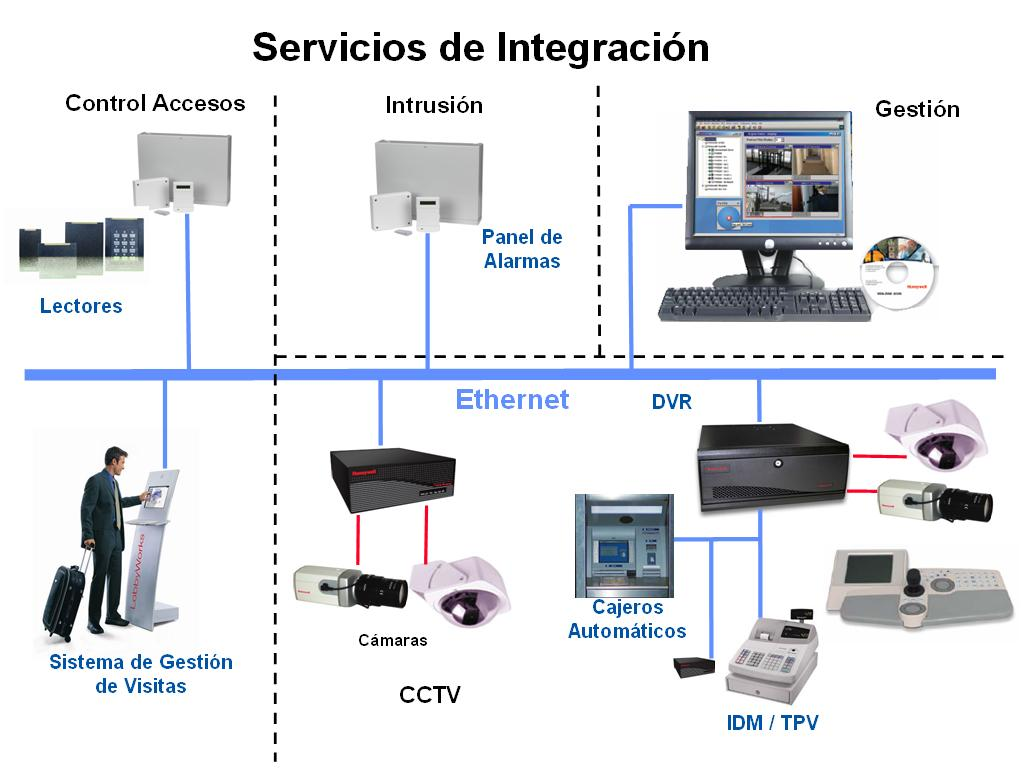 Ice seguridad instalaci n y mantenimiento de sistemas - Sistemas de seguridad ...